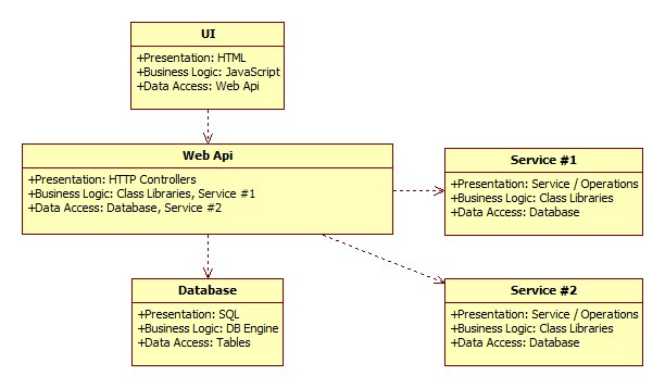 Global Three Layer Application Architecture - tutisani com