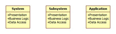 presentation business data layer